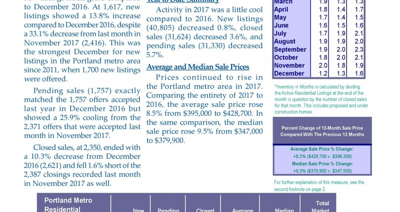 Portland Market Action Report December 2017